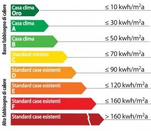 classi-energetiche-casaclima