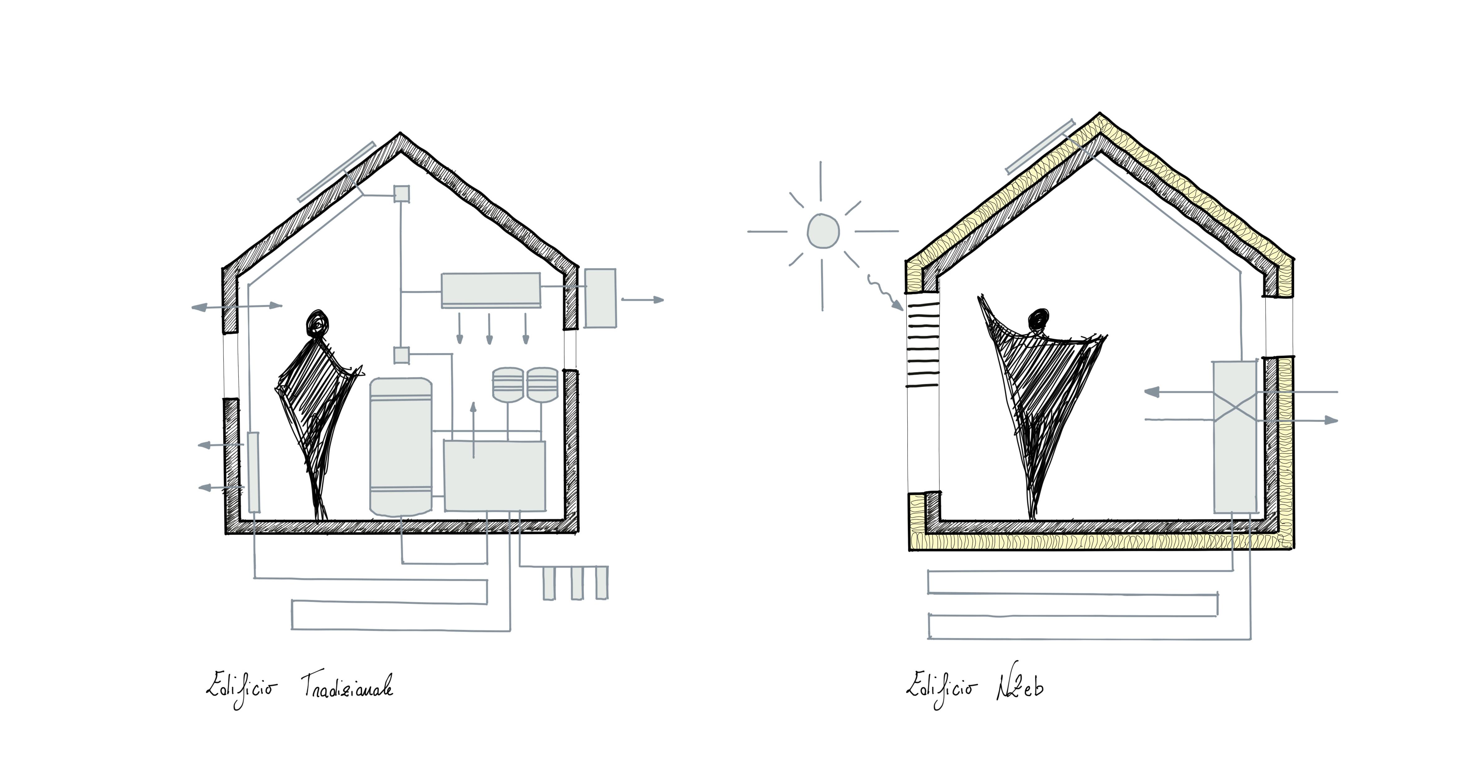 edificio tradizionale vs edificio nzeb